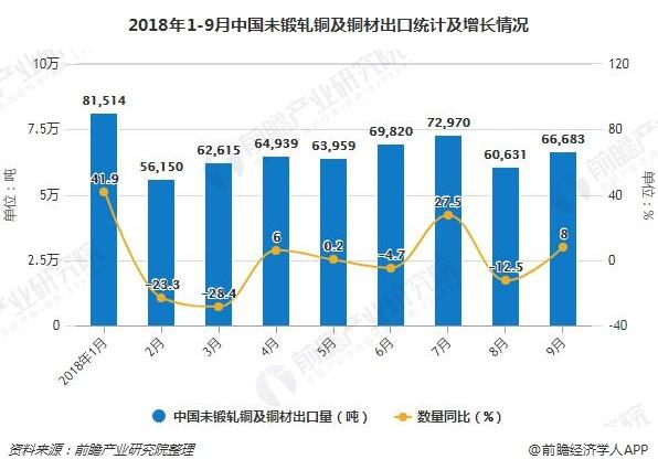 2018年1-9月中国未锻轧铜及铜材出口统计及增长情况