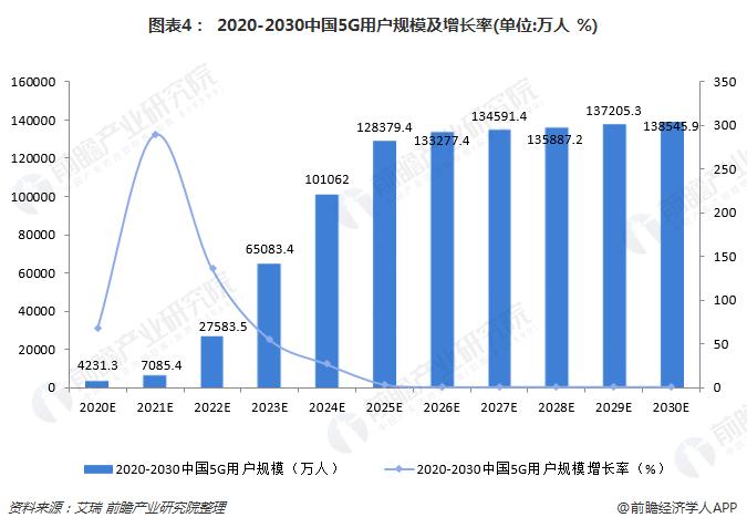 图表4: 2020-2030中国5G用户规模及增长率(单位:万人 %)