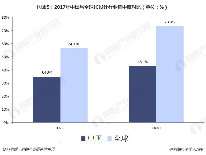 图表5:2017年中国与全球IC设计行业集中度对比(单位:%)