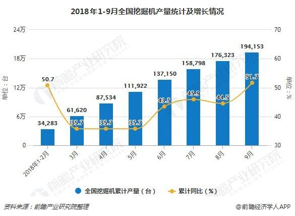 2018年1-9月全国挖掘机产量统计及增长情况