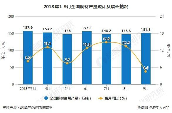 2018年1-9月全国铜材产量统计及增长情况