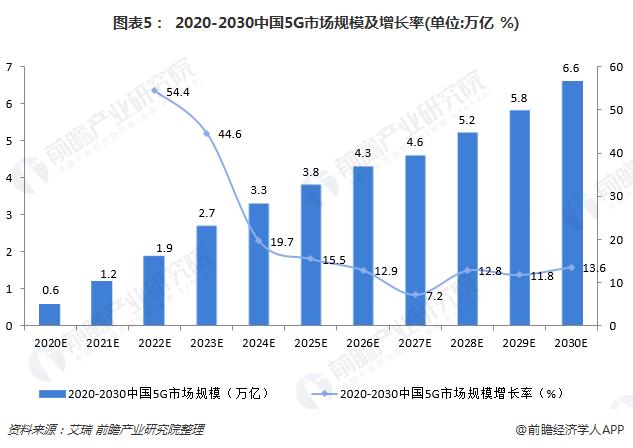 图表5: 2020-2030中国5G市场规模及增长率(单位:万亿 %)
