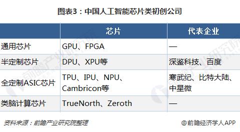 图表3:中国人工智能芯片类初创公司