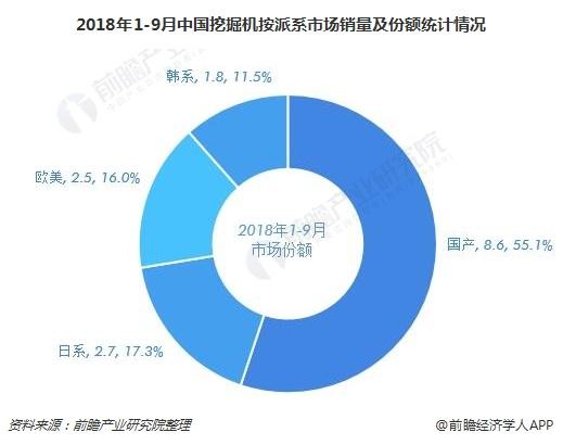 2018年1-9月中国挖掘机按派系市场销量及份额统计情况