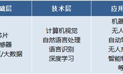 探秘<em>人工智能</em>产业链:中国<em>芯片</em>再加力,计算机视觉撑起半边天