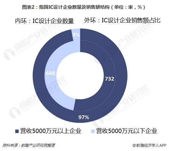 图表2:我国IC设计企业数量及销售额结构(单位:家,%)