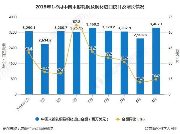 2018年1-9月中国未锻轧铜及铜材进口统计及增长情况