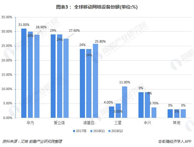 图表3: 全球移动网络设备份额(单位:%)