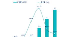 外卖催生出的新行业 十张图了解中国即时配送行业发展现状