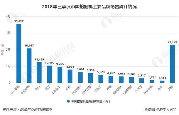 2018年三季度中国挖掘机主要品牌销量统计情况