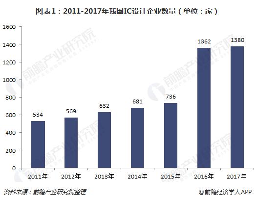 图表1:2011-2017年我国IC设计企业数量(单位:家)