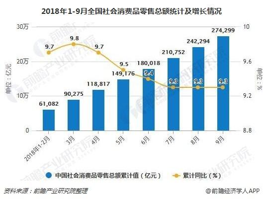 2018年1-9月全国社会消费品零售总额统计及增长情况