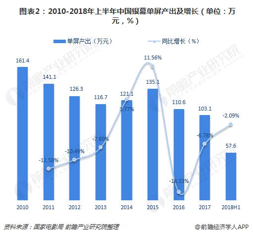 图表2:2010-2018年上半年中国银幕单屏产出及增长(单位:万元,%)