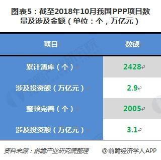 图表5:截至2018年10月我国PPP项目数量及涉及金额(单位:个,万亿元)