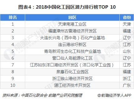 图表4:2018中国化工园区潜力排行榜TOP 10