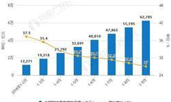 9月零售行业经济运行分析 全国网络<em>零售额</em>为62785亿元