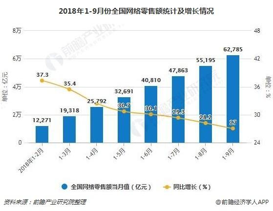 2018年1-9月份全国网络零售额统计及增长情况