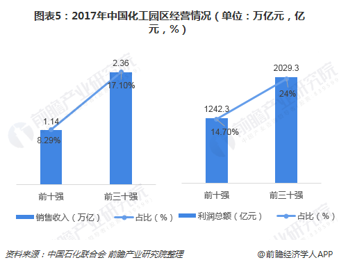 图表5:2017年中国化工园区经营情况(单位:万亿元,亿元,%)