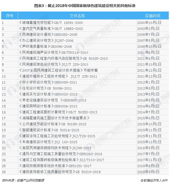 图表3:截止2018年中国国家级绿色建筑建设相关的其他标准