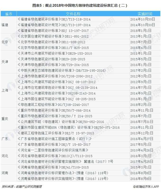 图表5:截止2018年中国地方级绿色建筑建设标准汇总(二)