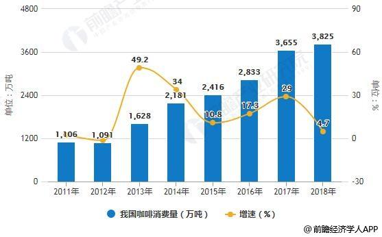 2011-2018年我国咖啡消费量统计及增长情况预测