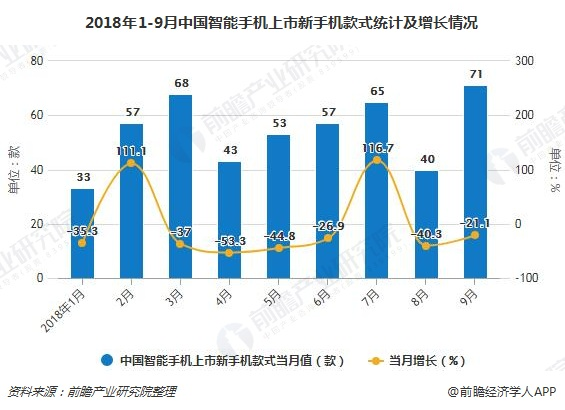 2018年1-9月中国智能手机上市新手机款式统计及增长情况