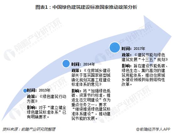 图表1:中国绿色建筑建设标准国家推动政策分析