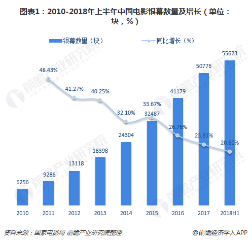 图表1:2010-2018年上半年中国电影银幕数量及增长(单位:块,%)