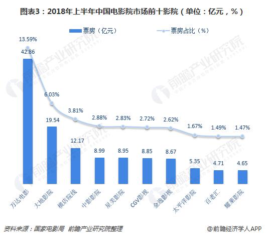 图表3:2018年上半年中国电影院市场前十影院(单位:亿元,%)