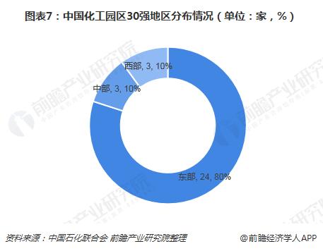 图表7:中国化工园区30强地区分布情况(单位:家,%)