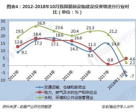 图表4:2012-2018年10月我国基础设施建设投资增速分行业对比(单位:%)