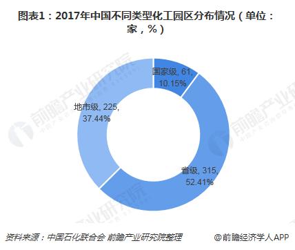 图表1:2017年中国不同类型化工园区分布情况(单位:家,%)