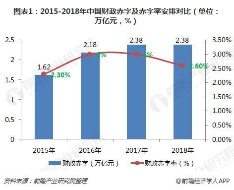 图表1:2015-2018年中国财政赤字及赤字率安排对比(单位:万亿元,%)