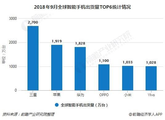 2018年9月全球智能手机出货量TOP6统计情况