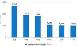 9月智能<em>手机</em>出货量有所增长 累计出货量为2.87亿部