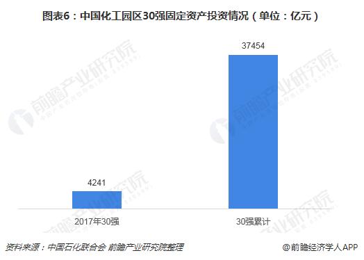 图表6:中国化工园区30强固定资产投资情况(单位:亿元)