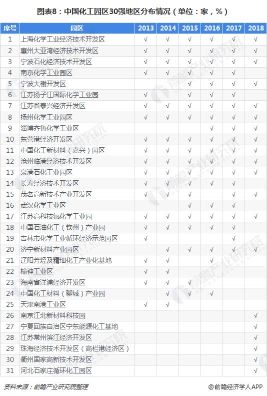 图表8:中国化工园区30强地区分布情况(单位:家,%)