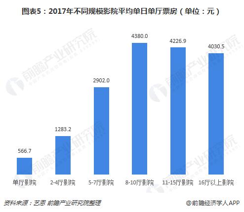 图表5:2017年不同规模影院平均单日单厅票房(单位:元)