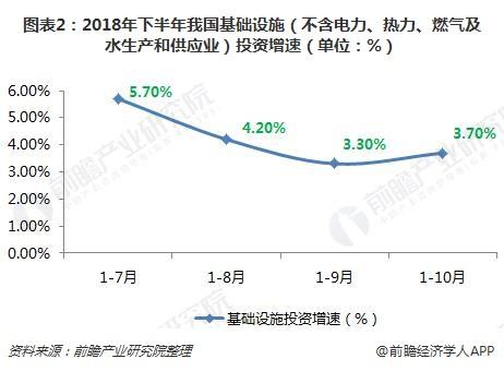 图表2:2018年下半年我国基础设施(不含电力、热力、燃气及水生产和供应业)投资增速(单位:%)
