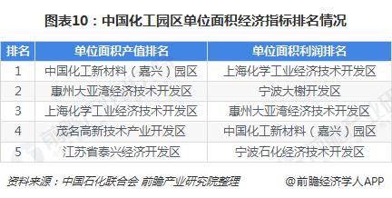 图表10:中国化工园区单位面积经济指标排名情况