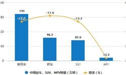 10月新能源<em>汽车</em>销量为13.8万辆 同比增长75.6%