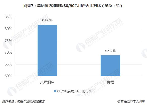 图表7:美团酒店和携程80/90后用户占比对比(单位:%)