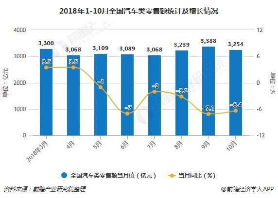 2018年1-10月全国汽车类零售额及增长情况