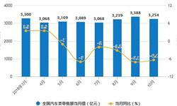 10月汽车<em>产销量</em>超230万辆 <em>产销量</em>增速持续回落