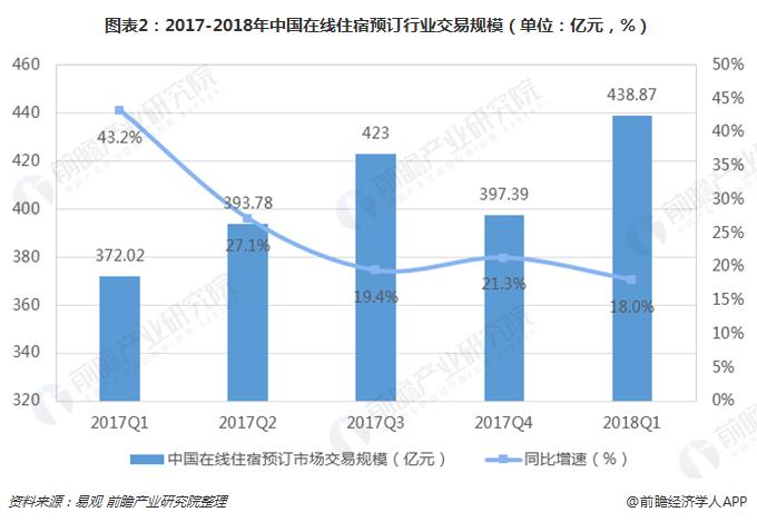 图表2:2017-2018年中国在线住宿预订行业交易规模(单位:亿元,%)