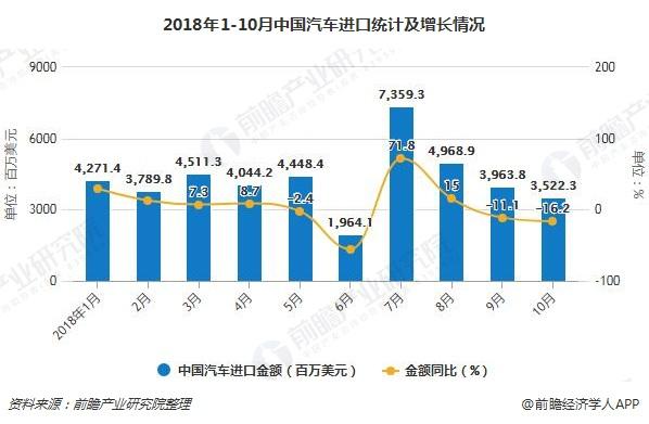 2018年1-10月中国汽车进口及增长情况