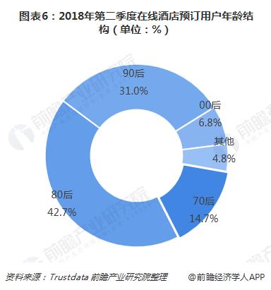 图表6:2018年第二季度在线酒店预订用户年龄结构(单位:%)