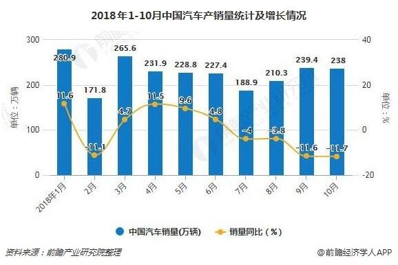 2018年1-10月中国汽车产销量及增长情况