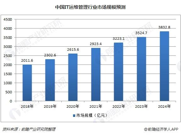 中国IT运维管理行业市场规模预测