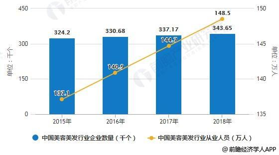 2015-2018年中国美容美发行业活动单位数量统计情况及预测